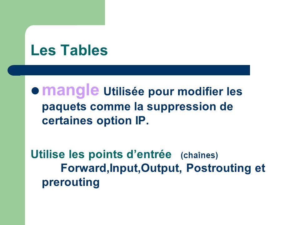 Les Tables mangle Utilisée pour modifier les paquets comme la suppression de certaines option IP.