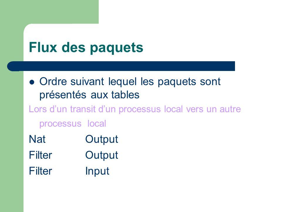 Flux des paquets Ordre suivant lequel les paquets sont présentés aux tables. Lors d'un transit d'un processus local vers un autre processus local.