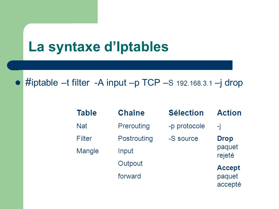 La syntaxe d'Iptables #iptable –t filter -A input –p TCP –S 192.168.3.1 –j drop. Table. Nat. Filter.