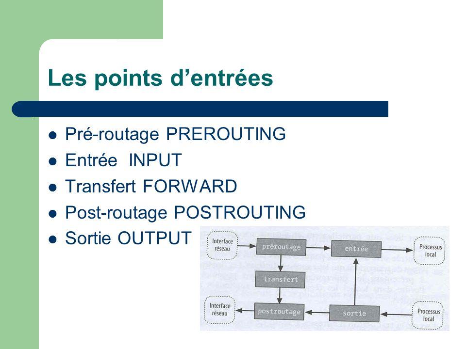 Les points d'entrées Pré-routage PREROUTING Entrée INPUT