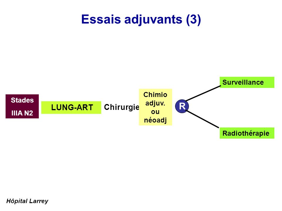 Essais adjuvants (3) R LUNG-ART Chirurgie Surveillance