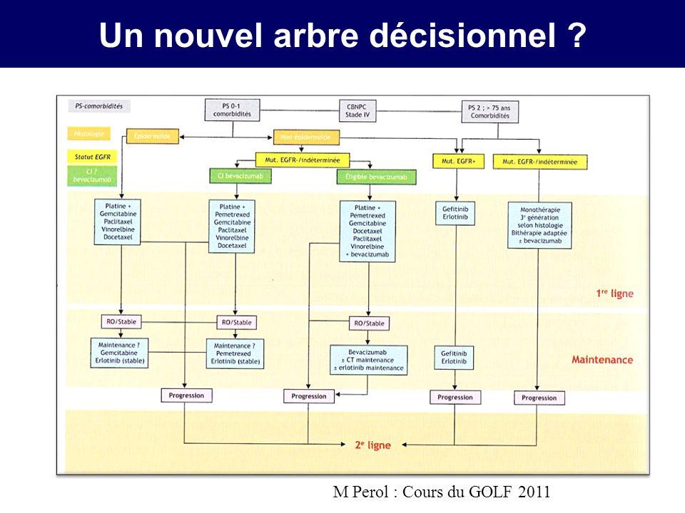 Un nouvel arbre décisionnel
