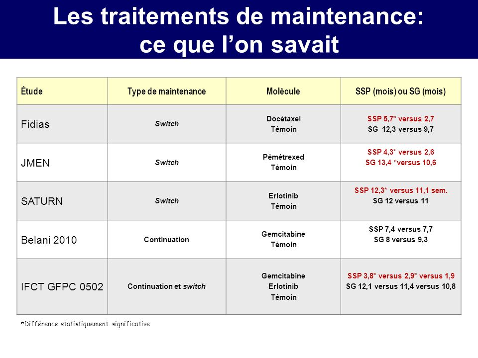 Les traitements de maintenance: ce que l'on savait