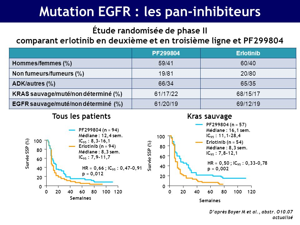 Mutation EGFR : les pan-inhibiteurs