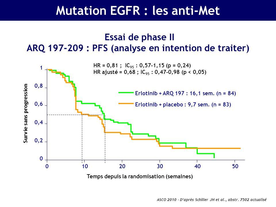 Mutation EGFR : les anti-Met