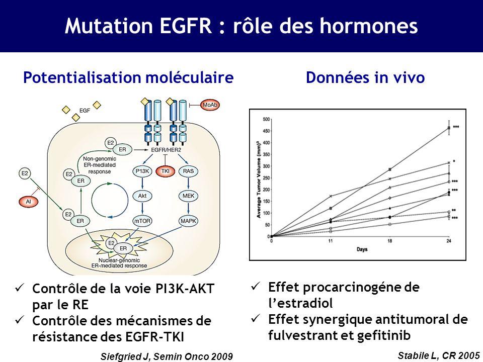 Mutation EGFR : rôle des hormones