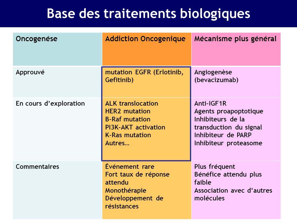 Base des traitements biologiques