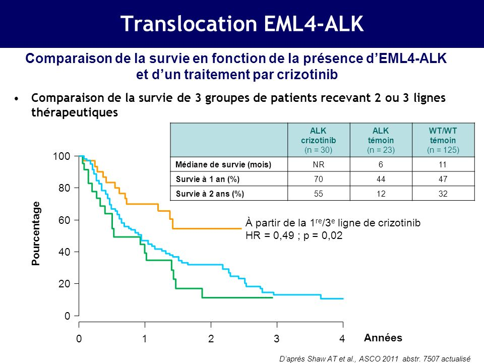 Translocation EML4-ALK