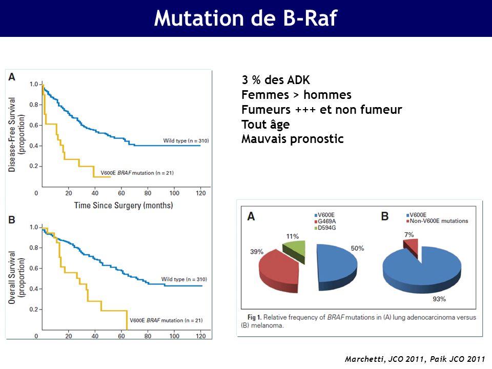 Mutation de B-Raf 3 % des ADK Femmes > hommes