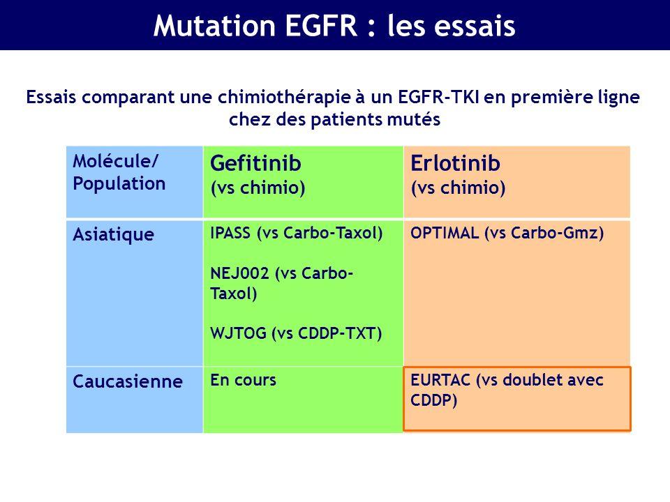 Mutation EGFR : les essais