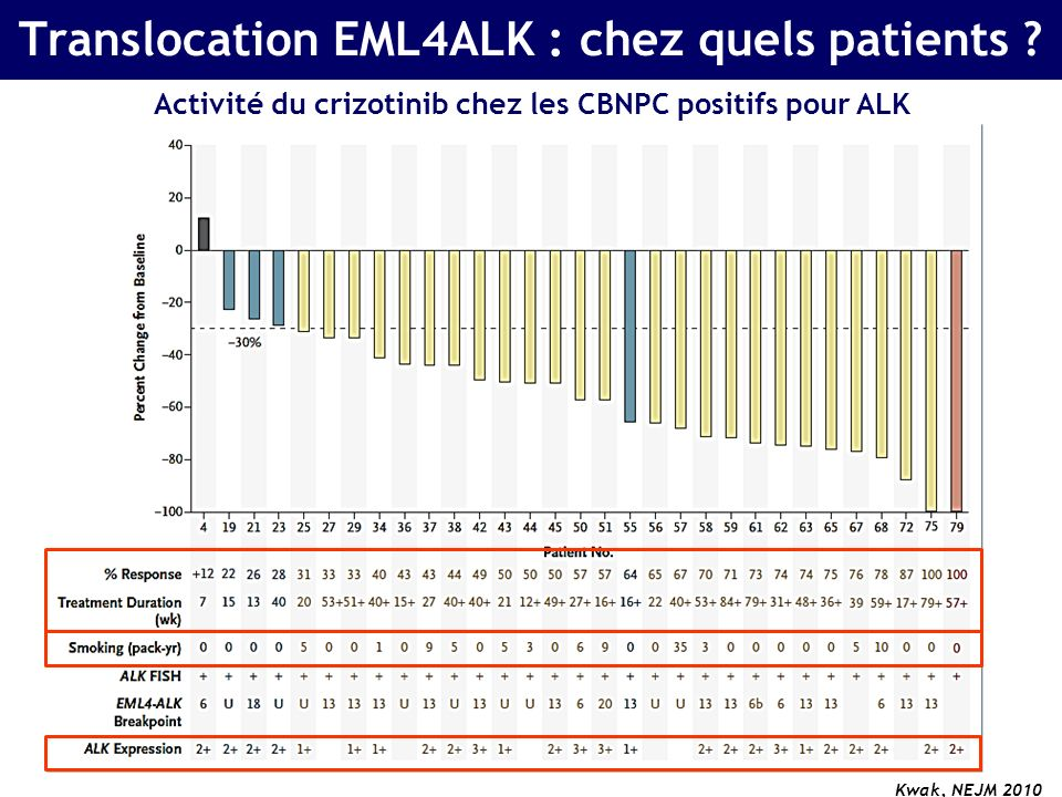 Translocation EML4ALK : chez quels patients