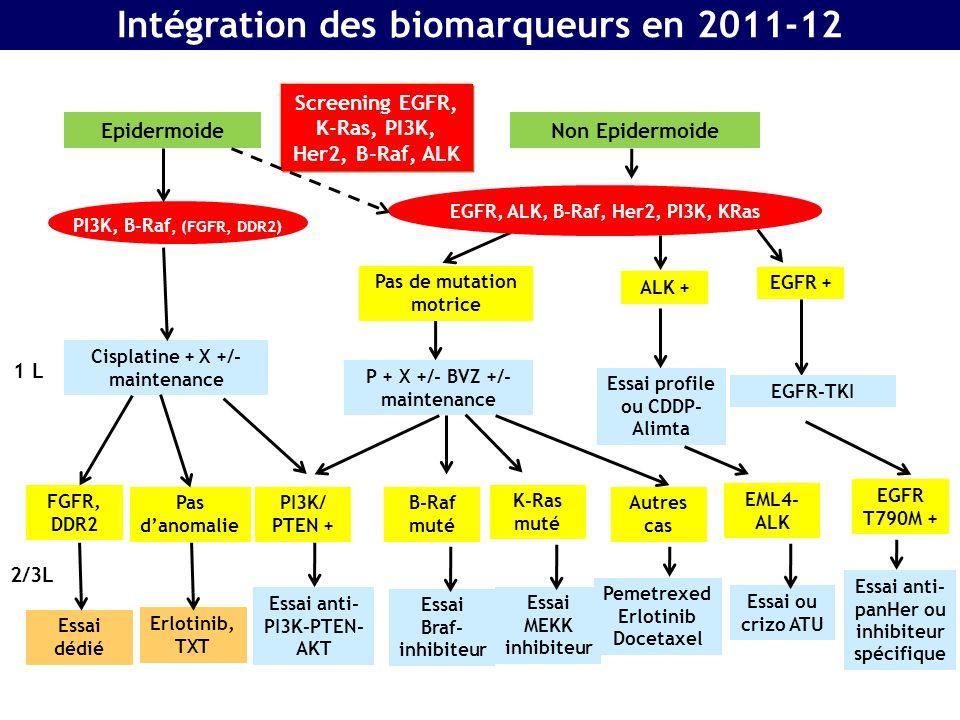 Intégration des biomarqueurs en 2011-12