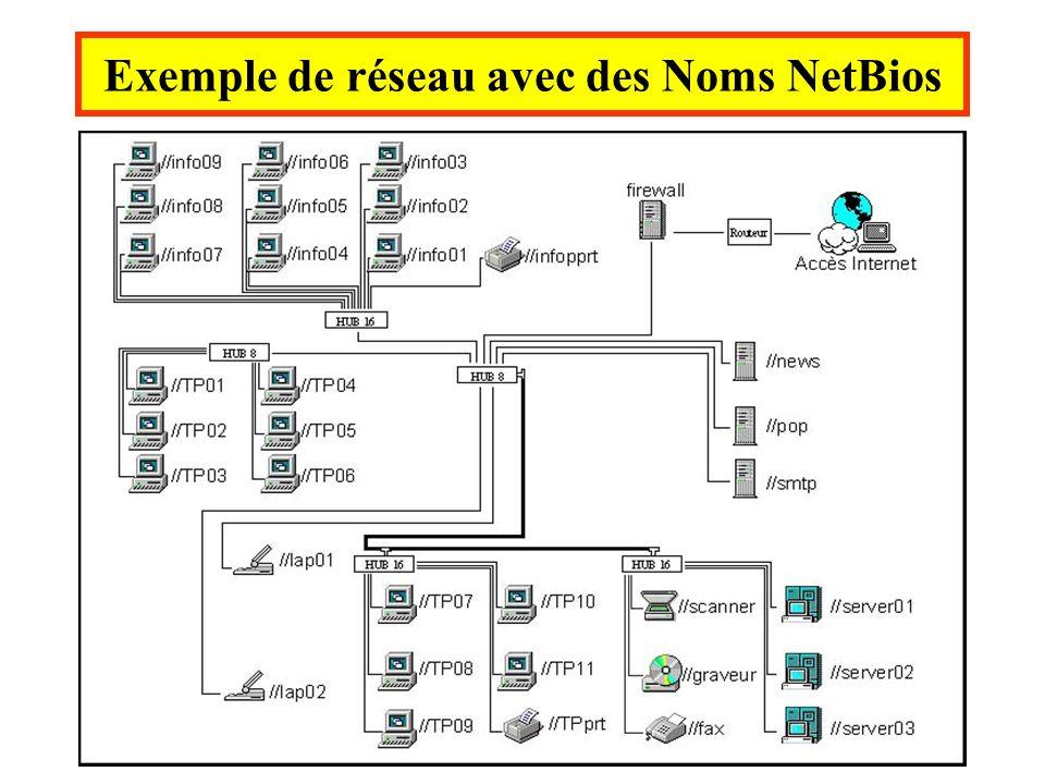 Exemple de réseau avec des Noms NetBios