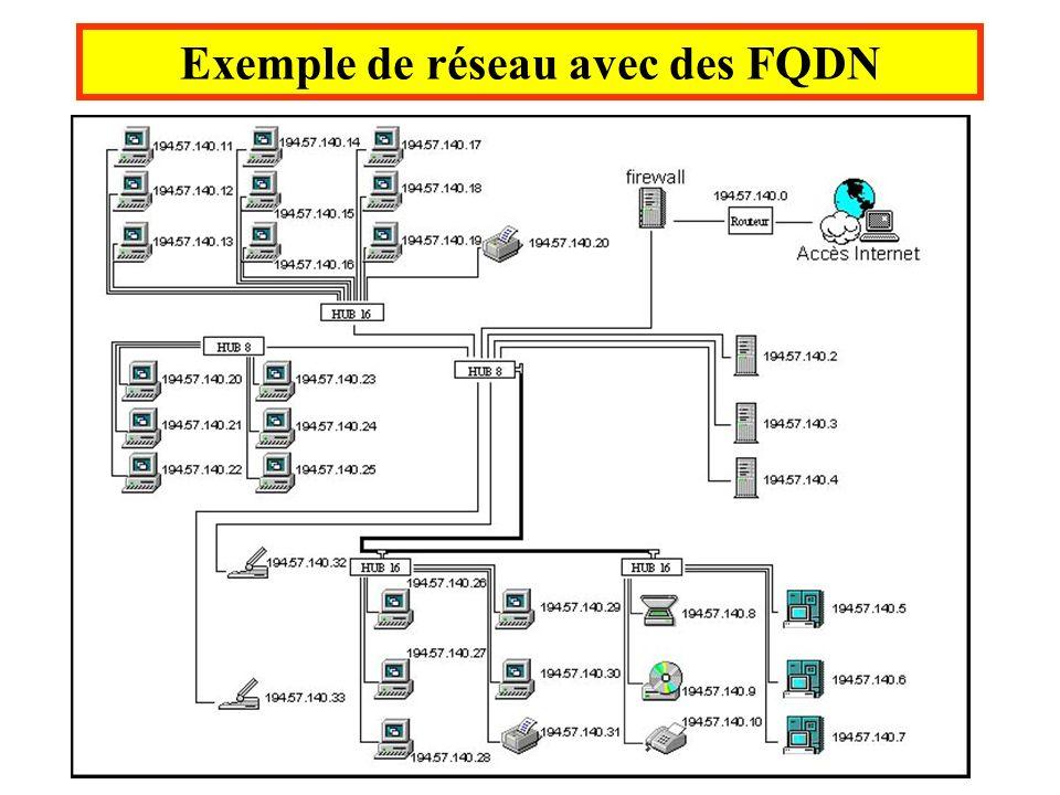 Exemple de réseau avec des FQDN