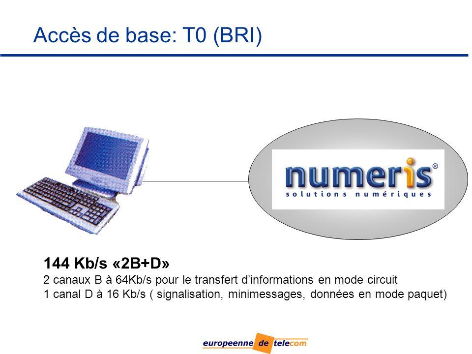 NUMERIS Accès de base: T0 (BRI) 144 Kb/s «2B+D»