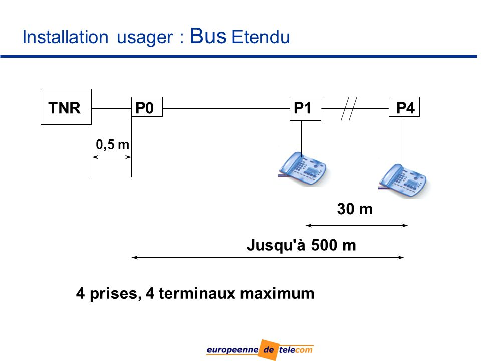 Installation usager : Bus Etendu