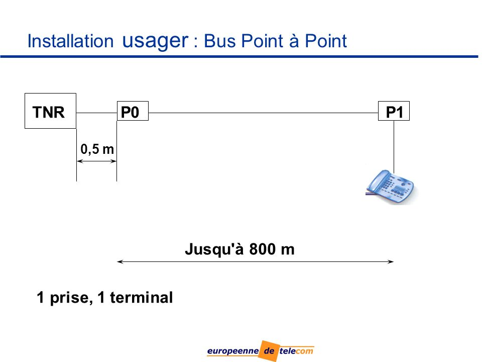 Installation usager : Bus Point à Point