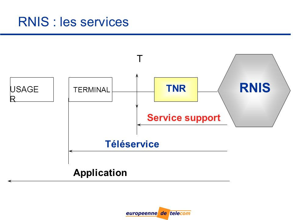 RNIS : les services RNIS T TNR Service support Téléservice Application
