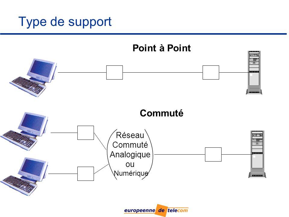 Type de support Point à Point Commuté Réseau Commuté Analogique ou