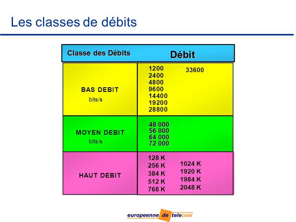 Les classes de débits Débit Classe des Débits 1 2 33600 2 4 4 8 B A S