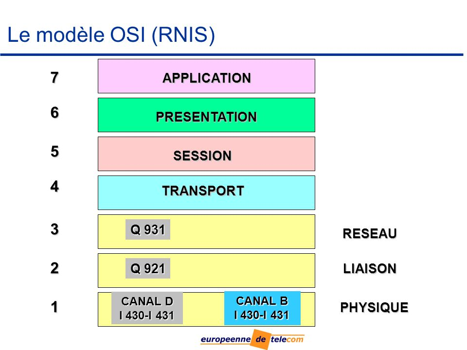 Le modèle OSI (RNIS) 7 6 5 4 3 2 1 APPLICATION PRESENTATION SESSION