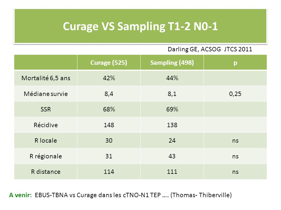 Curage VS Sampling T1-2 N0-1