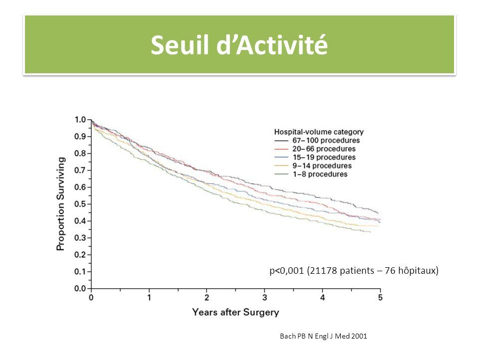 Seuil d'Activité p<0,001 (21178 patients – 76 hôpitaux)