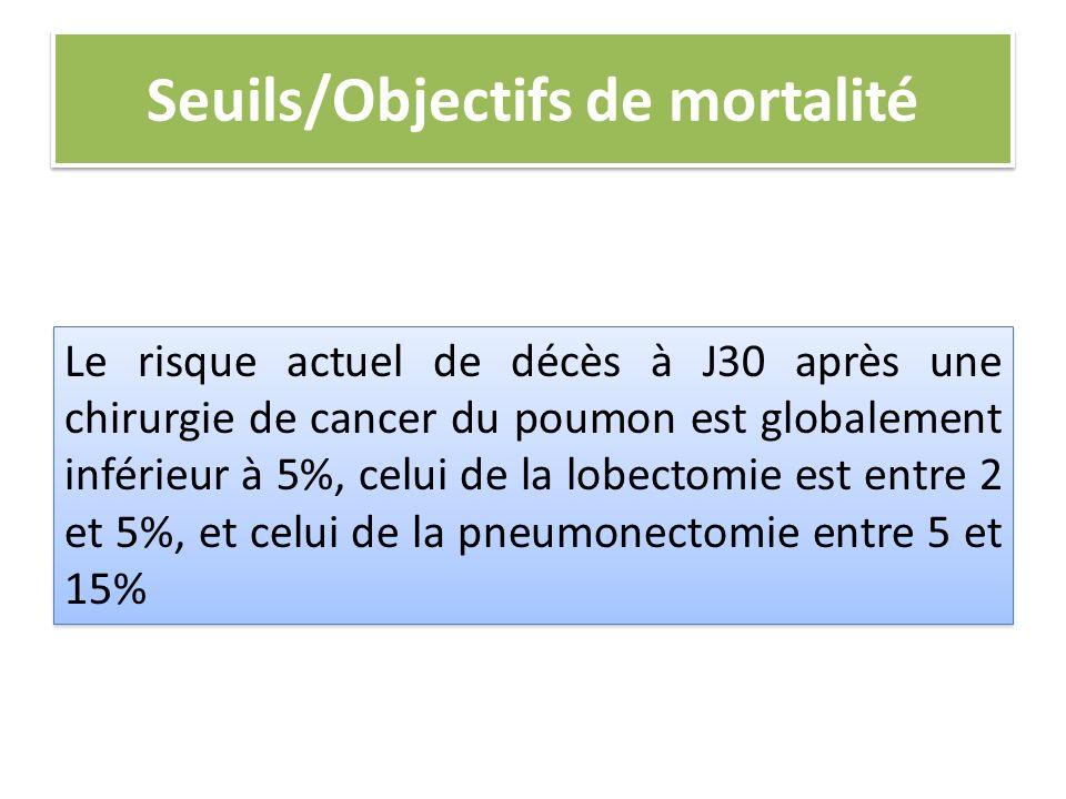 Seuils/Objectifs de mortalité