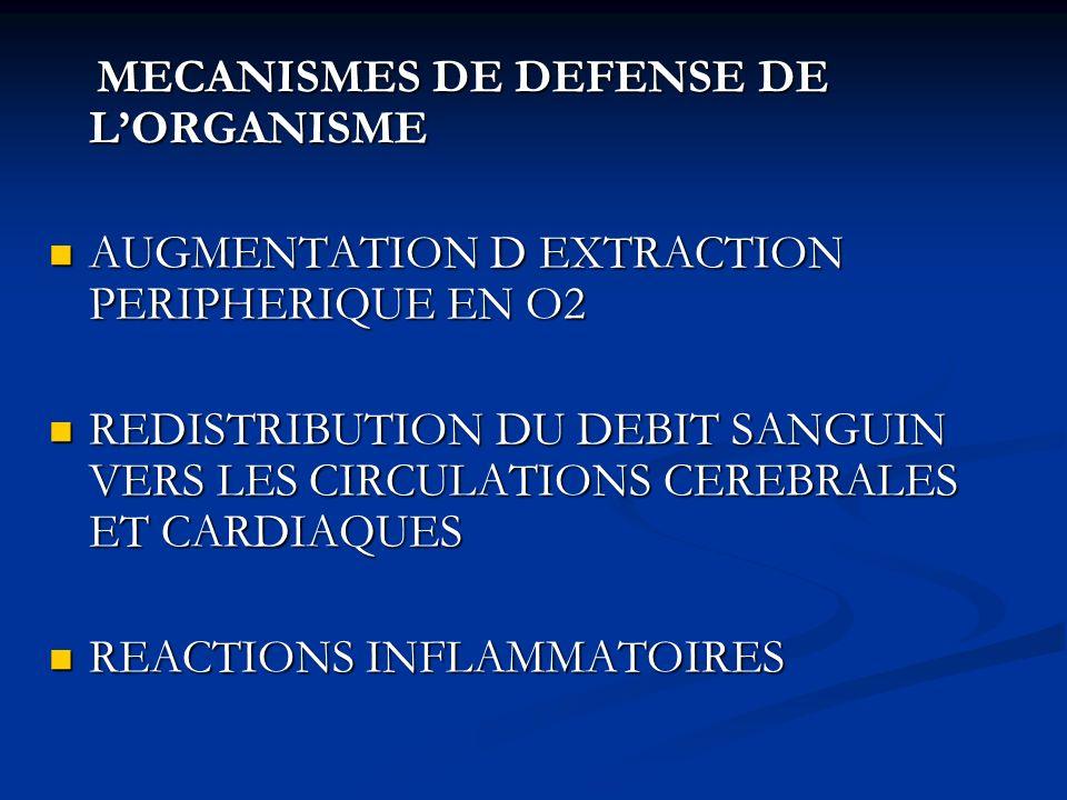 MECANISMES DE DEFENSE DE L'ORGANISME