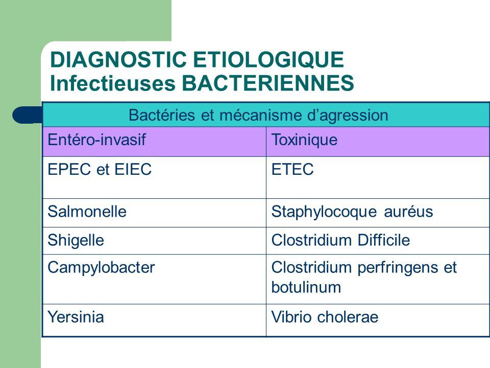 DIAGNOSTIC ETIOLOGIQUE Infectieuses BACTERIENNES