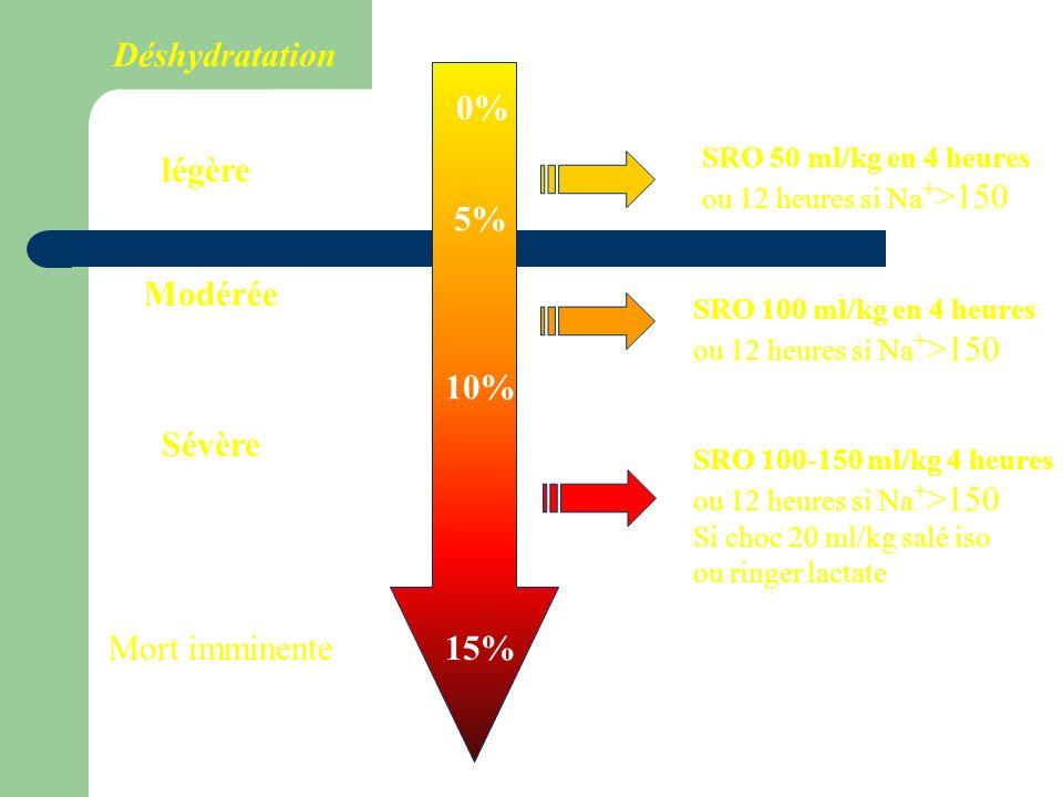 Déshydratation 0% légère 5% Modérée 10% Sévère Mort imminente 15%