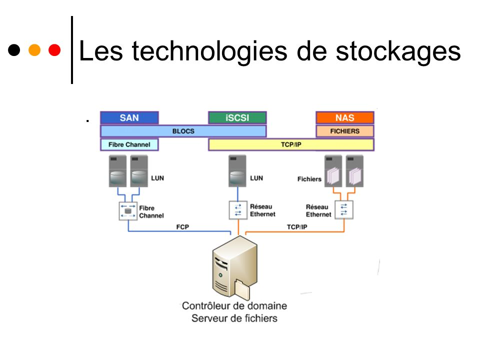 Les technologies de stockages