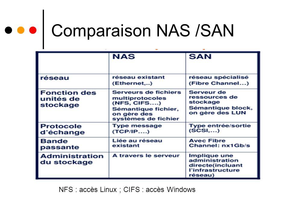 Comparaison NAS /SAN . NFS : accès Linux ; CIFS : accès Windows