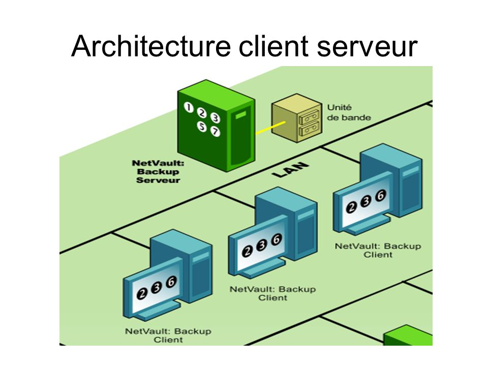 Serveur nas storex ppt video online t l charger for Architecture client serveur