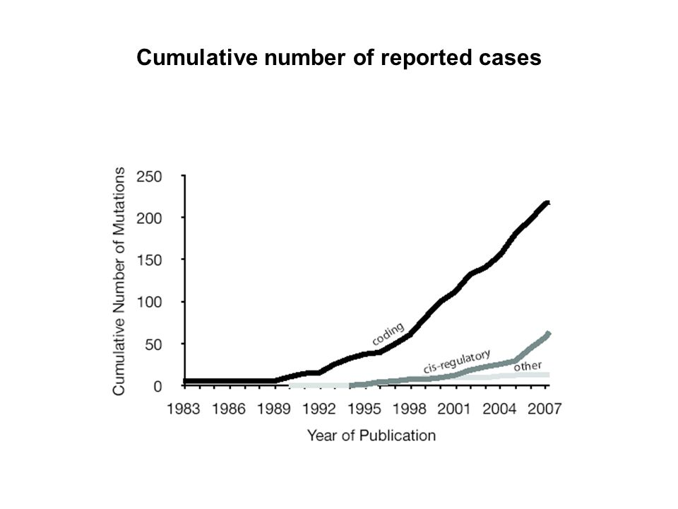 Cumulative number of reported cases