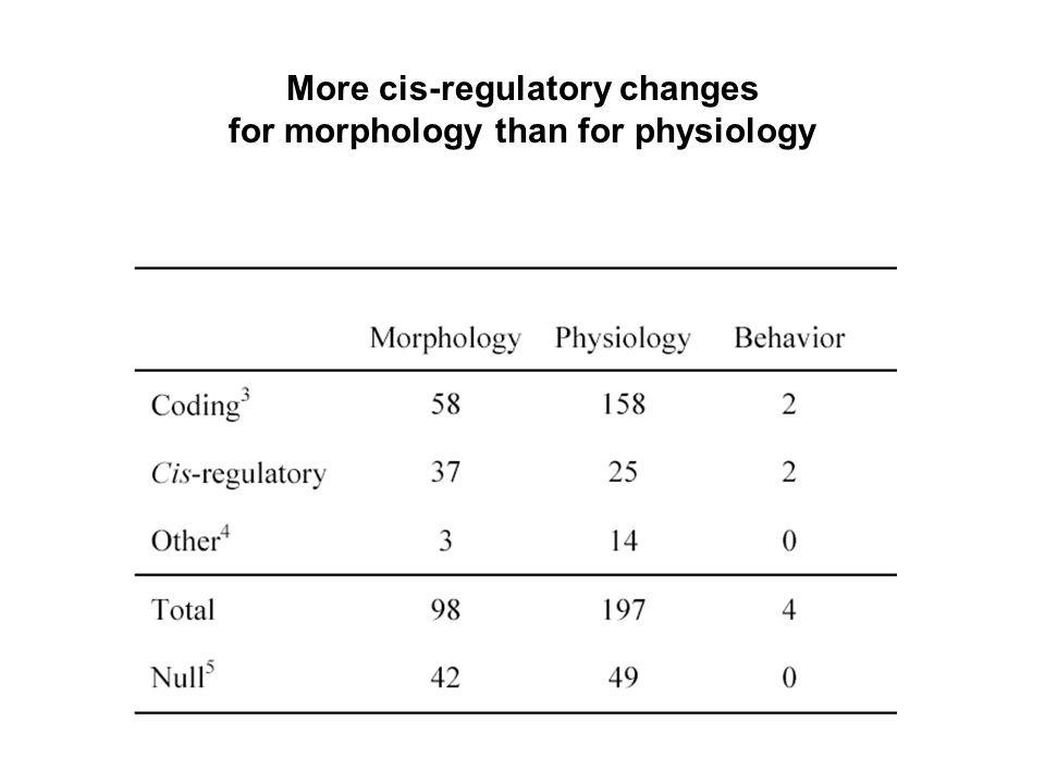 More cis-regulatory changes for morphology than for physiology