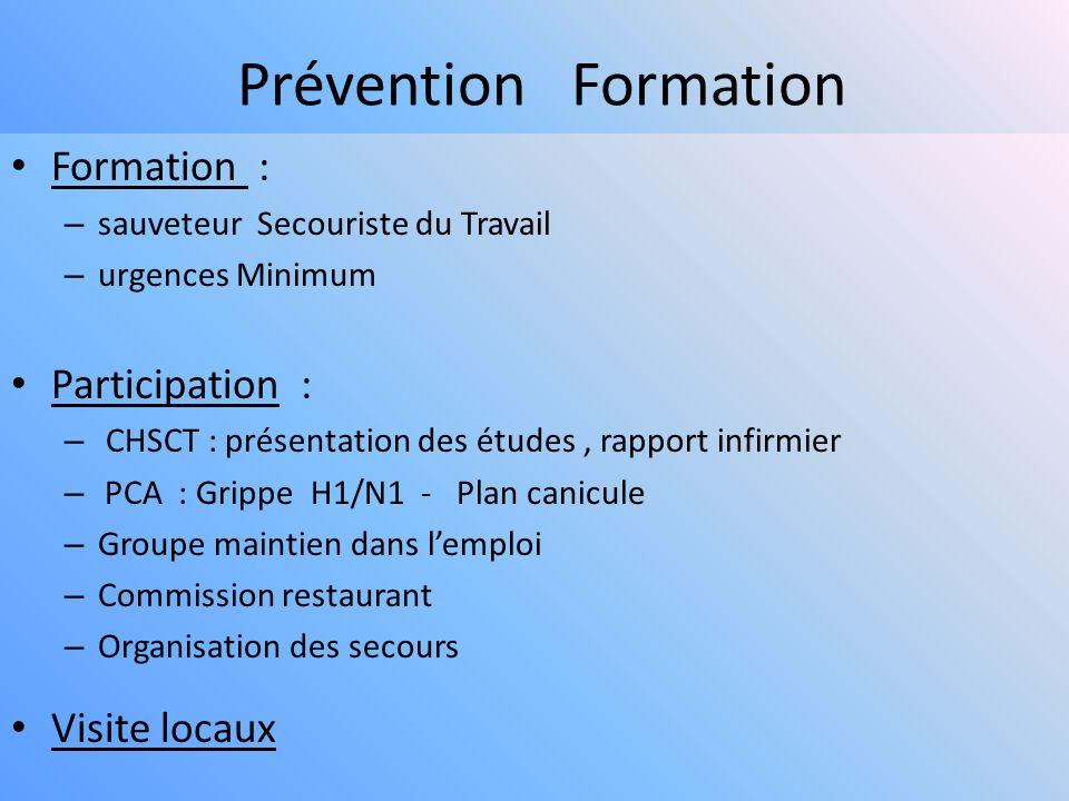 Prévention Formation Formation : Participation : Visite locaux