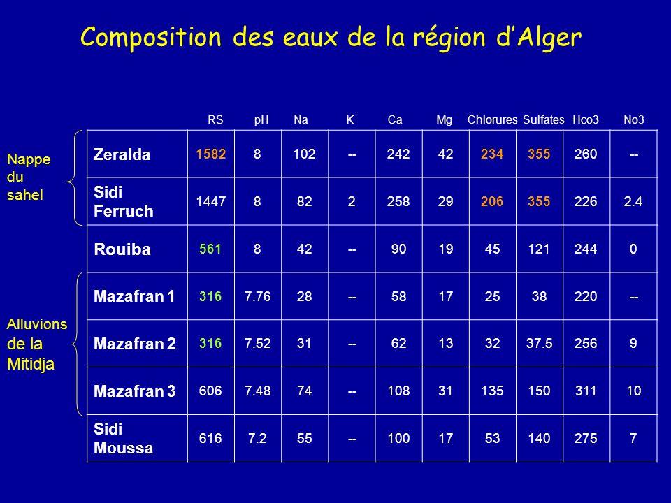 Composition des eaux de la région d'Alger