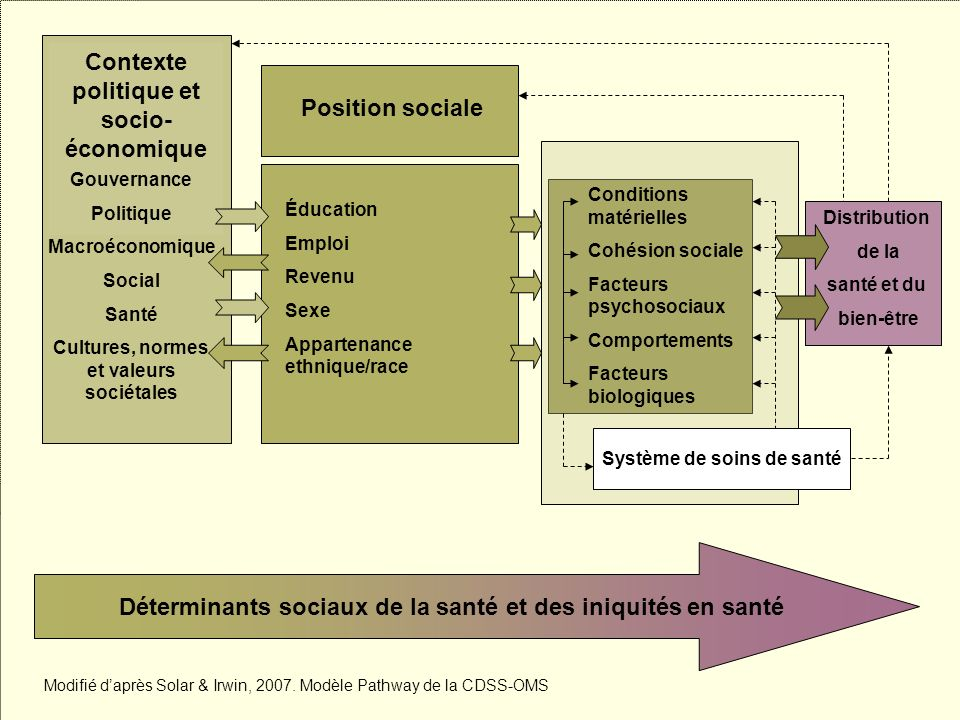 Contexte politique et socio-économique