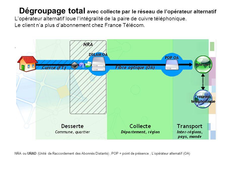 Dégroupage total avec collecte par le réseau de l'opérateur alternatif L'opérateur alternatif loue l'intégralité de la paire de cuivre téléphonique. Le client n'a plus d'abonnement chez France Télécom.