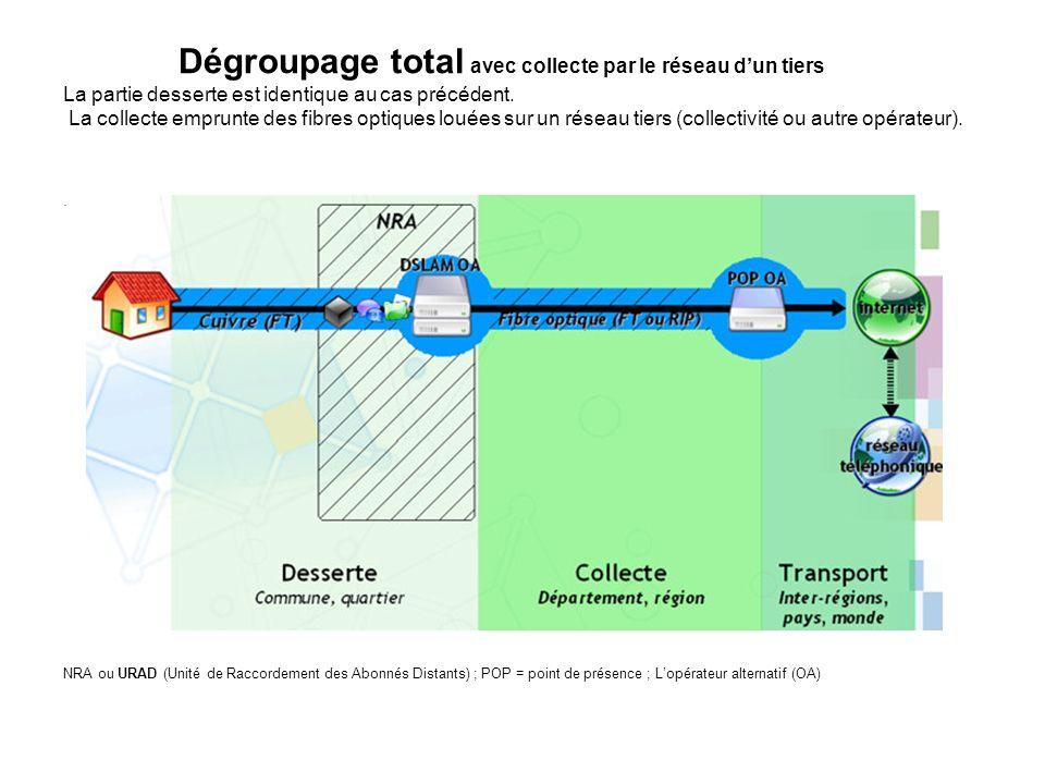 Dégroupage total avec collecte par le réseau d'un tiers La partie desserte est identique au cas précédent. La collecte emprunte des fibres optiques louées sur un réseau tiers (collectivité ou autre opérateur).