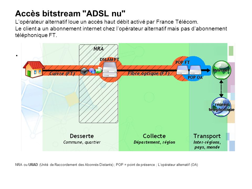 Accès bitstream ADSL nu L'opérateur alternatif loue un accès haut débit activé par France Télécom. Le client a un abonnement internet chez l'opérateur alternatif mais pas d'abonnement téléphonique FT.