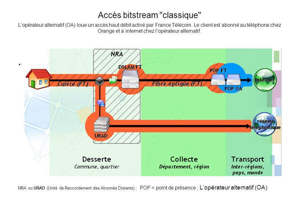 Accès bitstream classique L'opérateur alternatif (OA) loue un accès haut débit activé par France Télécom. Le client est abonné au téléphone chez Orange et à internet chez l'opérateur alternatif.