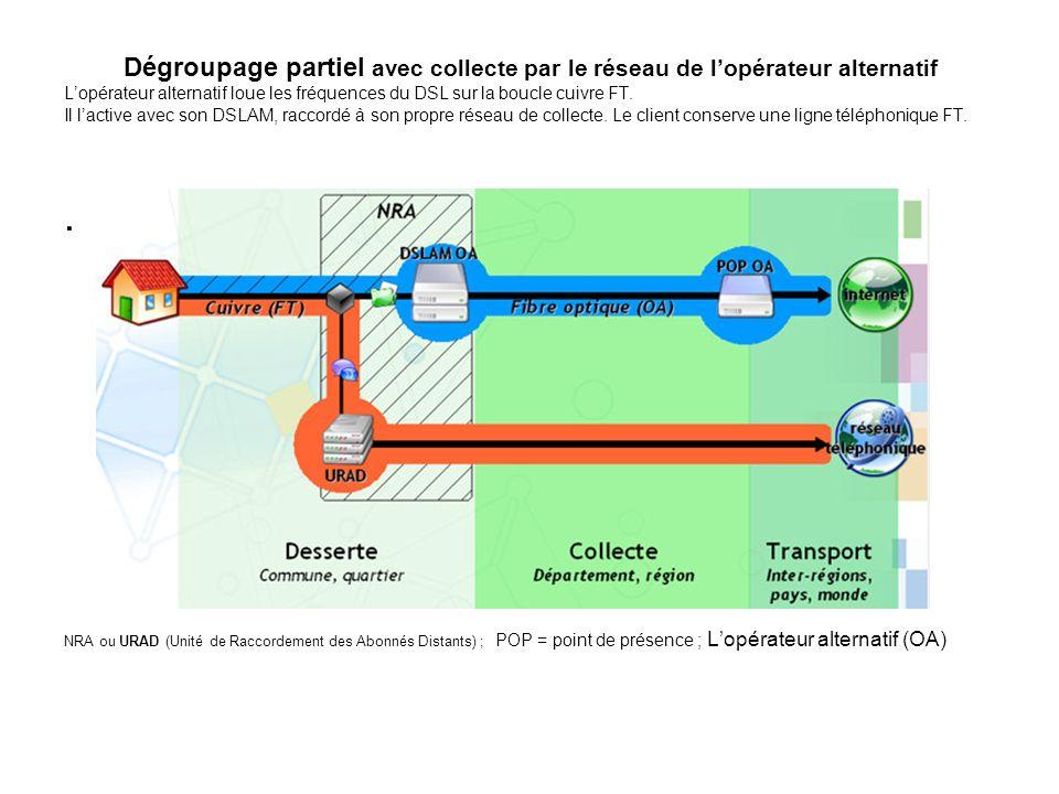 Dégroupage partiel avec collecte par le réseau de l'opérateur alternatif L'opérateur alternatif loue les fréquences du DSL sur la boucle cuivre FT. Il l'active avec son DSLAM, raccordé à son propre réseau de collecte. Le client conserve une ligne téléphonique FT.
