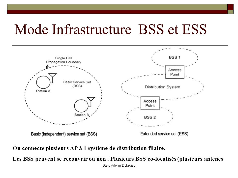 Mode Infrastructure BSS et ESS