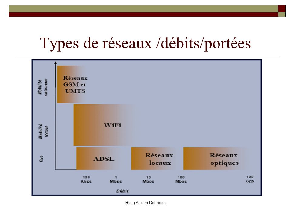Types de réseaux /débits/portées