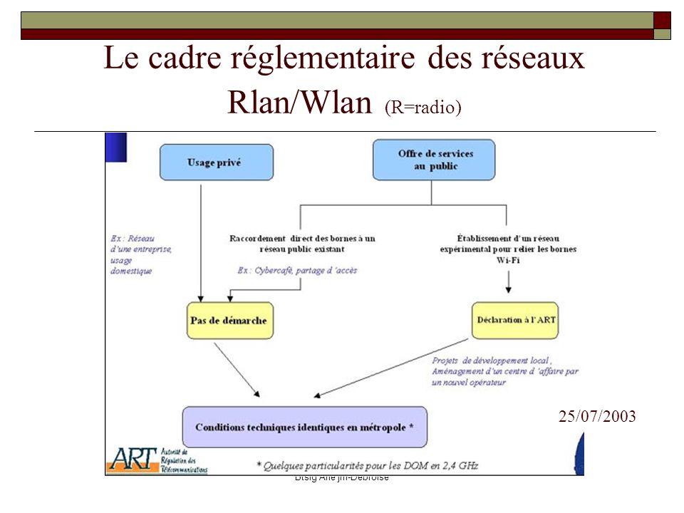 Le cadre réglementaire des réseaux Rlan/Wlan (R=radio)