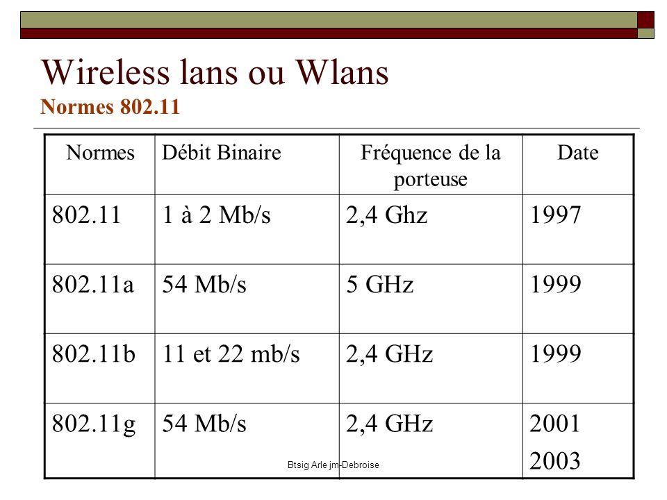 Wireless lans ou Wlans Normes 802.11
