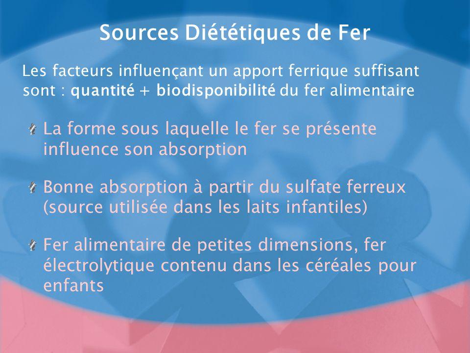 Sources Diététiques de Fer