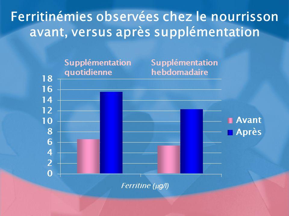 Ferritinémies observées chez le nourrisson avant, versus après supplémentation